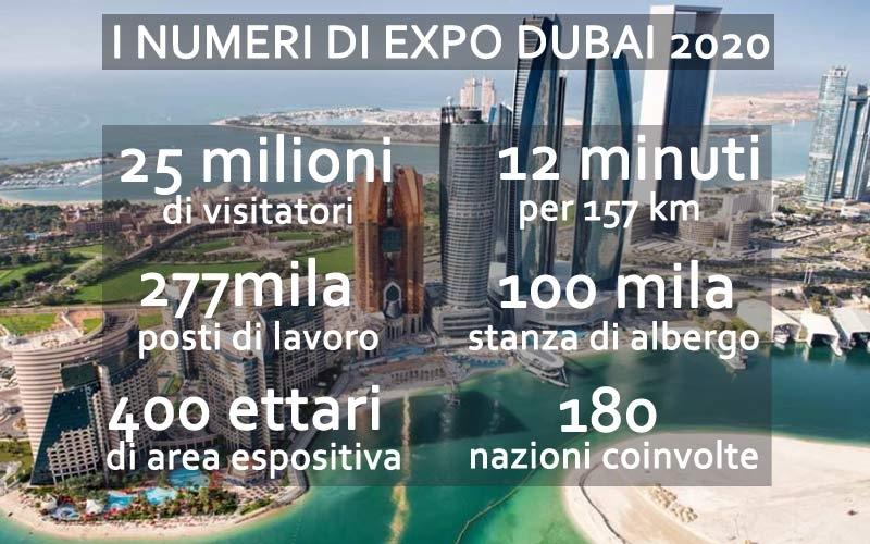 i numeri di expo dubai 2020